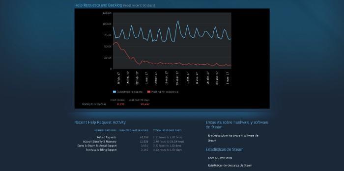 ¿Cómo puede Steam devolver el dinero de 50.000 juegos en un solo día?
